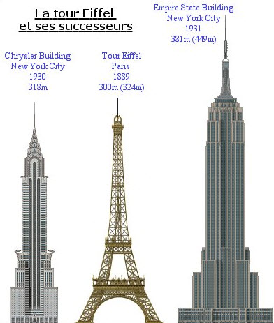 Plan New York Avec Empire State Building